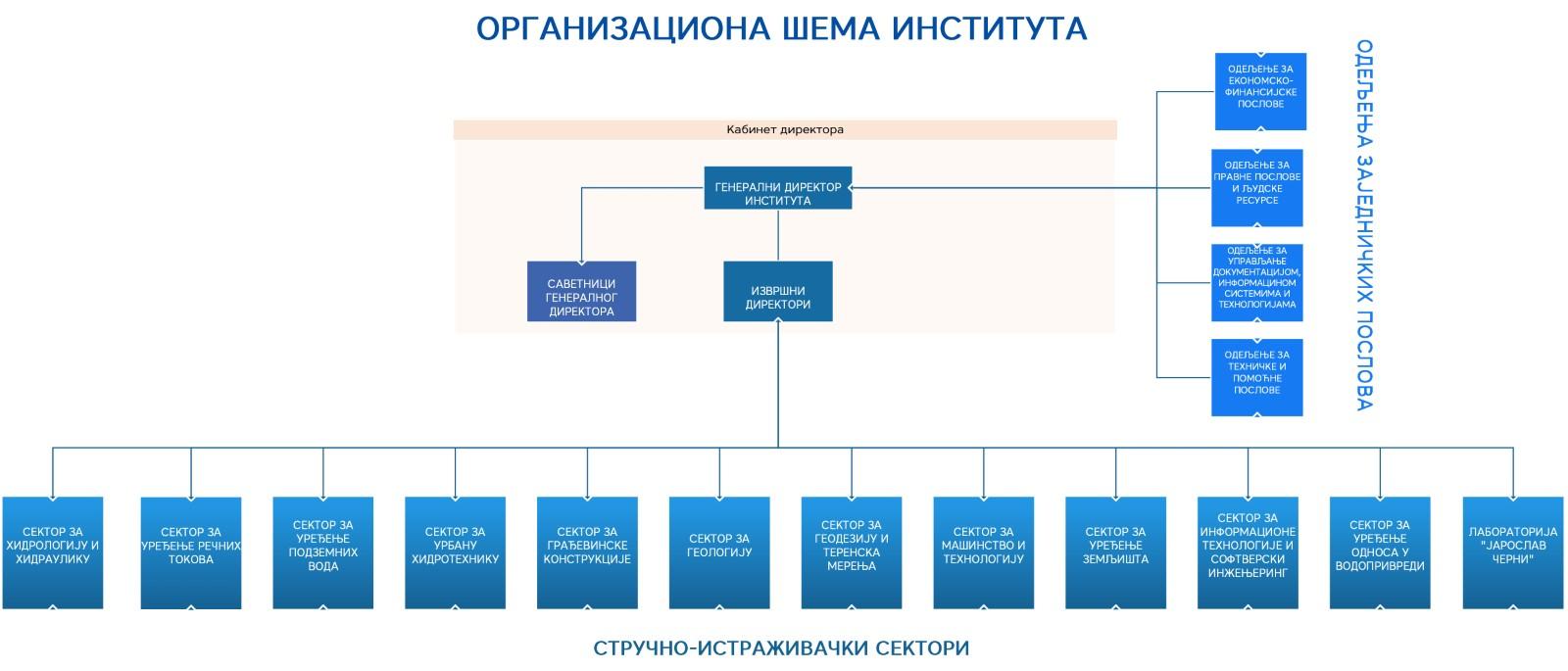 Organizaciona šema Instituta